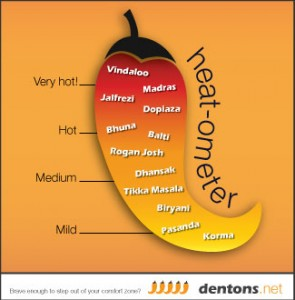 Dentons.Heat-ometer.V2